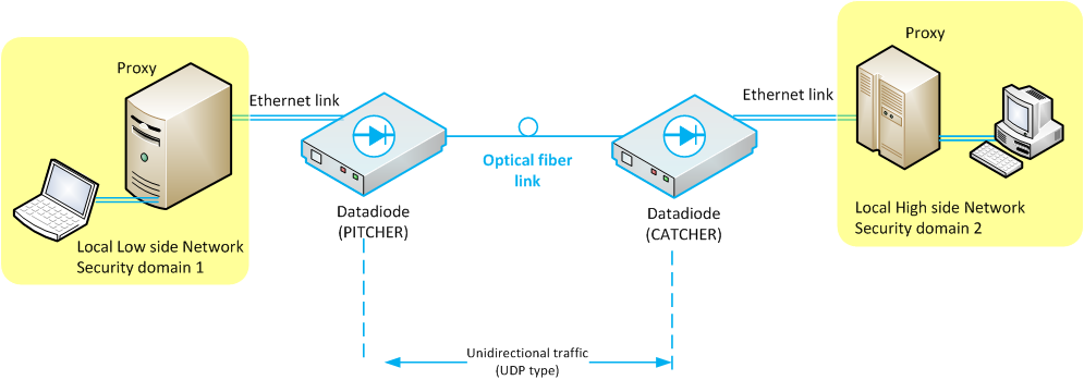 schema_datadiode