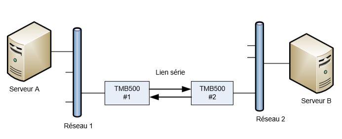 tmb500